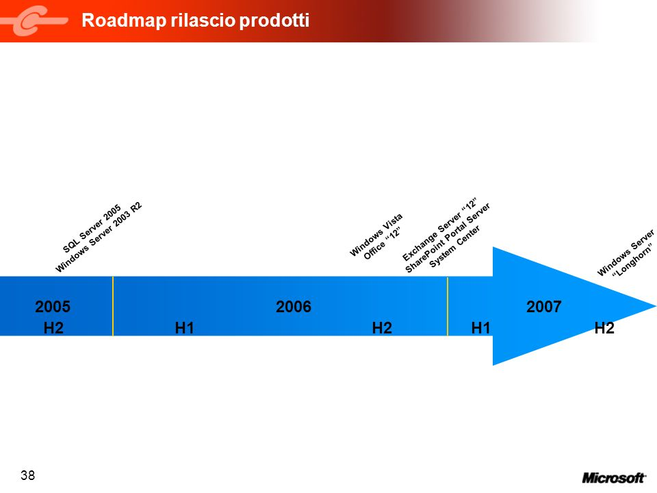 38 Roadmap rilascio prodotti 200720062005 SQL Server 2005 Windows Server 2003 R2 Windows Vista Office 12 Exchange Server 12 SharePoint Portal Server System Center Windows Server Longhorn H2H1H2 H1