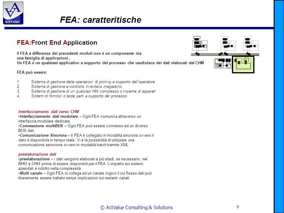 © ActValue Consulting & Solutions 10 Esempio applicativo – Supply Chain Cliente Fornitore ERP Gate RFiD uscita merce Gate RFiD entrata merce RFiD BarCode Magazzino RFiD BarCode Magazzino RHM FEA CHM RHM FEA SCM RHM FEA CHM RHM FEA ERP (Nav.)SCM ERP (Nav.) Sistema integrato basato su tecnologia RFiD ibrida in architettura distribuita Biztalk Interfaccia operatore I/O