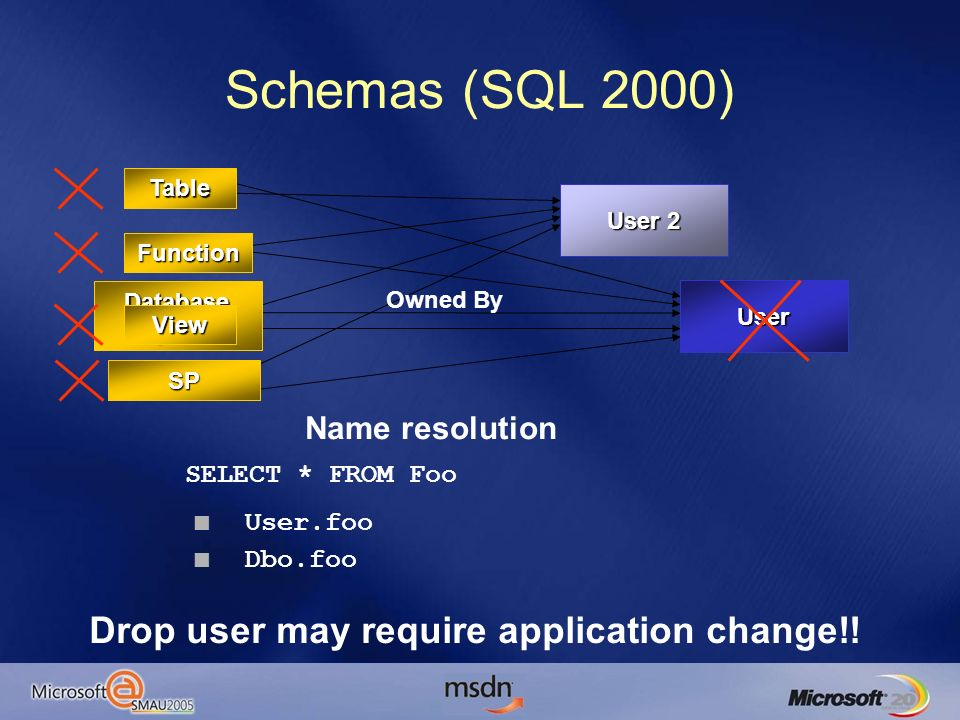 Schemas (SQL 2000) User Database Object Owned By Table View SP Function User 2 Name resolution SELECT * FROM Foo User.foo Dbo.foo Drop user may requir