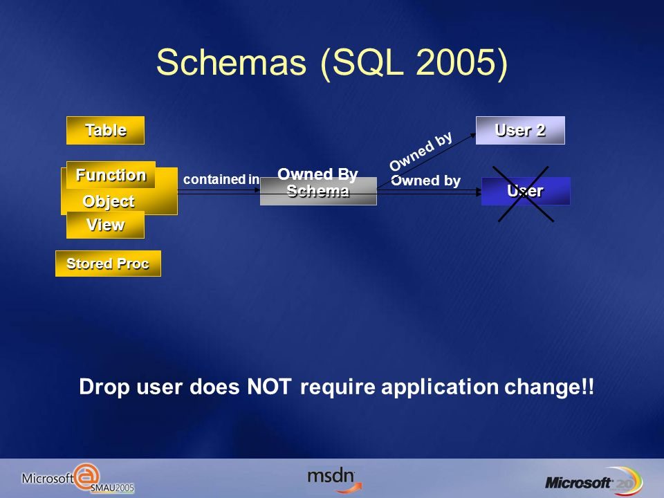 Schemas (SQL 2005) User Database Object Schema contained in Owned by Owned By Table View Stored Proc Function User 2 Owned by Drop user does NOT require application change!!