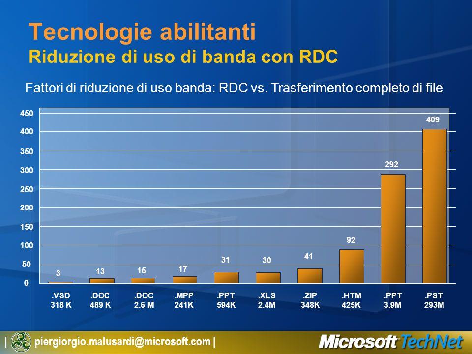 | piergiorgio.malusardi@microsoft.com | Tecnologie abilitanti Riduzione di uso di banda con RDC Fattori di riduzione di uso banda: RDC vs. Trasferimen