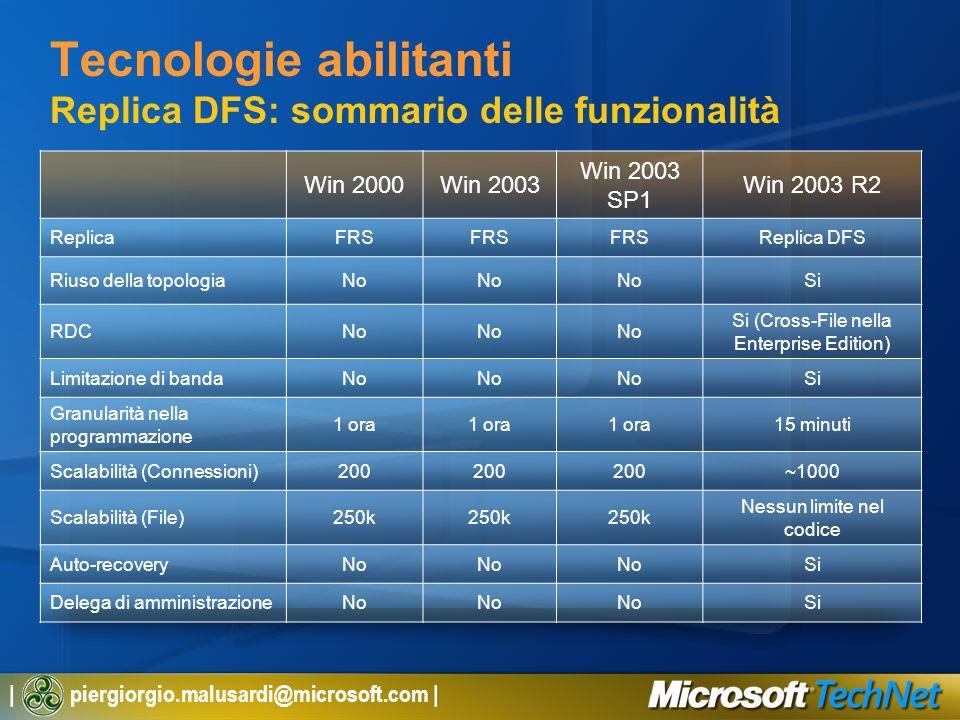 | piergiorgio.malusardi@microsoft.com | Tecnologie abilitanti Replica DFS: sommario delle funzionalità Win 2000Win 2003 Win 2003 SP1 Win 2003 R2 Repli