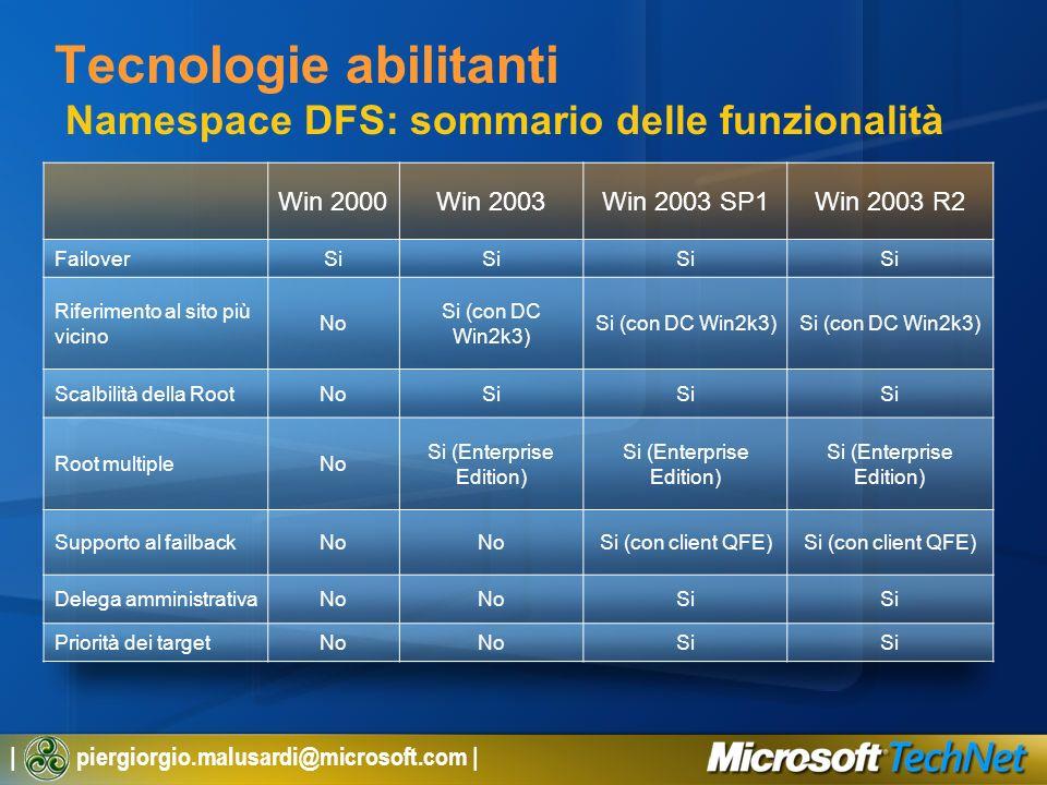 | piergiorgio.malusardi@microsoft.com | Tecnologie abilitanti Namespace DFS: sommario delle funzionalità Win 2000Win 2003Win 2003 SP1Win 2003 R2 Failo