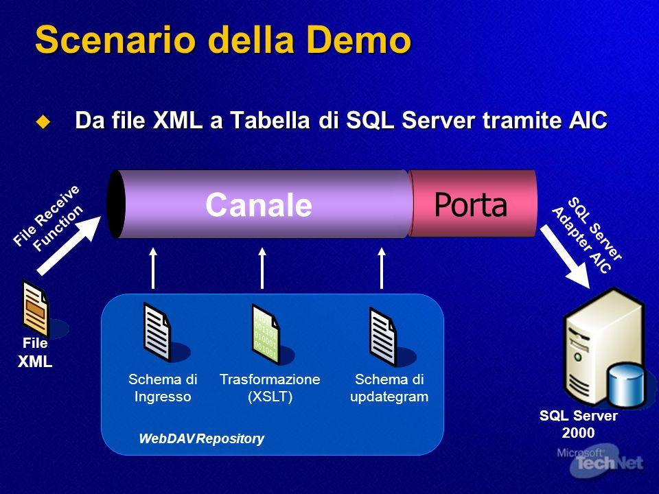 Scenario della Demo Da file XML a Tabella di SQL Server tramite AIC Da file XML a Tabella di SQL Server tramite AIC Porta Canale Schema di Ingresso WebDAV Repository Schema di updategram Trasformazione (XSLT) SQL Server 2000 SQL Server Adapter AIC File XML File Receive Function
