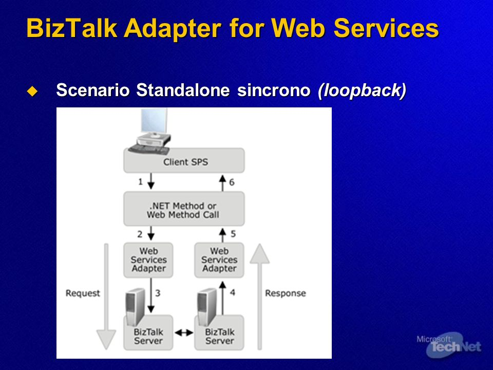 BizTalk Adapter for Web Services Scenario Standalone sincrono (loopback) Scenario Standalone sincrono (loopback)