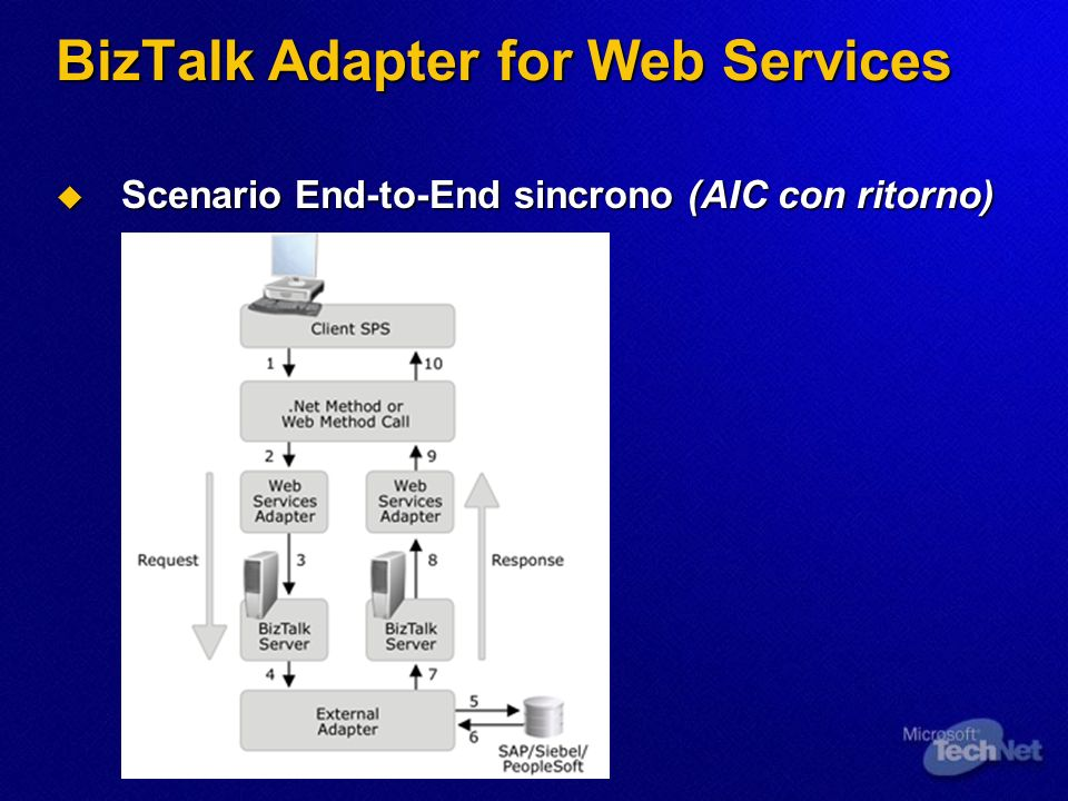 BizTalk Adapter for Web Services Scenario End-to-End sincrono (AIC con ritorno) Scenario End-to-End sincrono (AIC con ritorno)