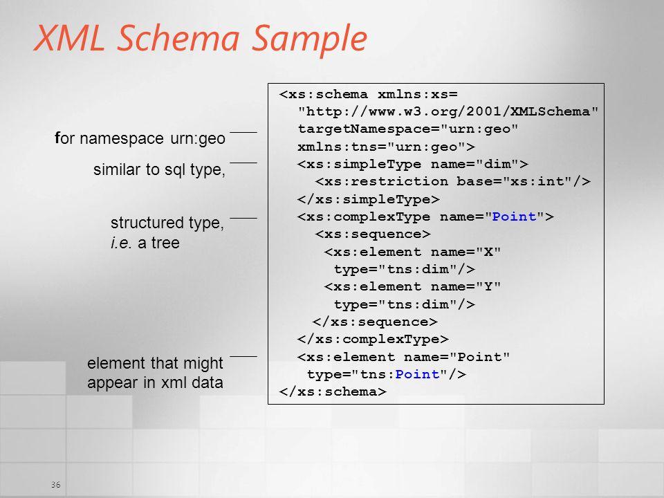 36 XML Schema Sample <xs:schema xmlns:xs=