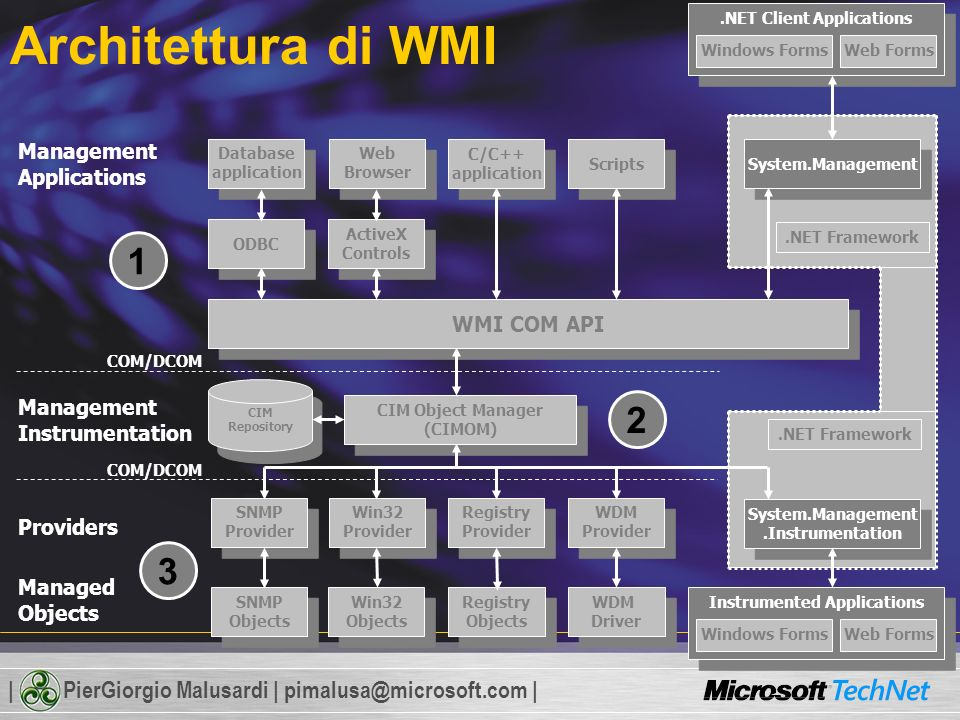 | PierGiorgio Malusardi | pimalusa@microsoft.com | Various Windows components Management and monitoring (events) Windows Applications ExchangeSQLOfficeMOMSMS Windows NT 4.0: ± 15 WMI providers Windows 2000: ±29 WMI providers Windows Server 2003: ± 84 WMI Providers NT Event Logs Disk Quota Windows Clock Registry Power Management DFS AD replication Trust monitoring Server Session Ping IP Routing SNMP Network Load Balancing High Performance Data AccessSecurity Terminal Server Cluster IIS RSOP MSI Event Consumers Operating System VSS WMI Provider