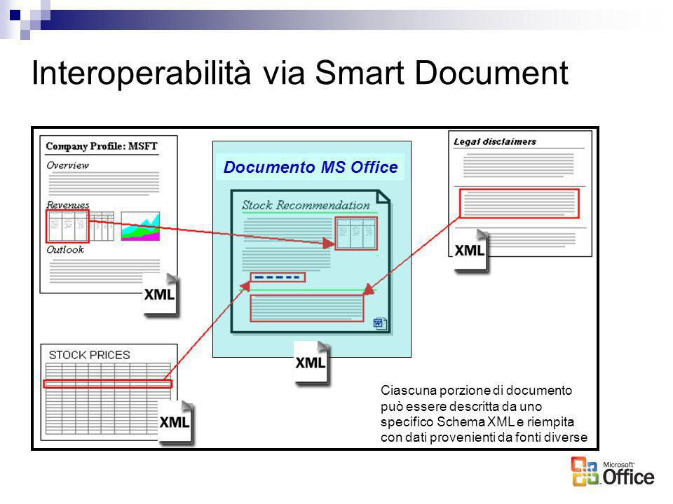 Interoperabilità via Smart Document Word Document Documento MS Office Ciascuna porzione di documento può essere descritta da uno specifico Schema XML
