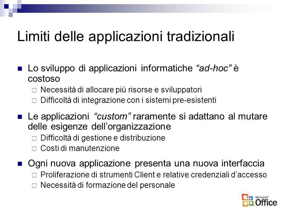 La proposta di Microsoft Applicazioni tradizionali a silosSistema integrato MS Office CRM ERP APP Re-ingegnerizzare i processi valorizzando il capitale umano Le persone sono il principale asset dellorganizzazione La tecnologia è lo strumento abilitante il cambiamento