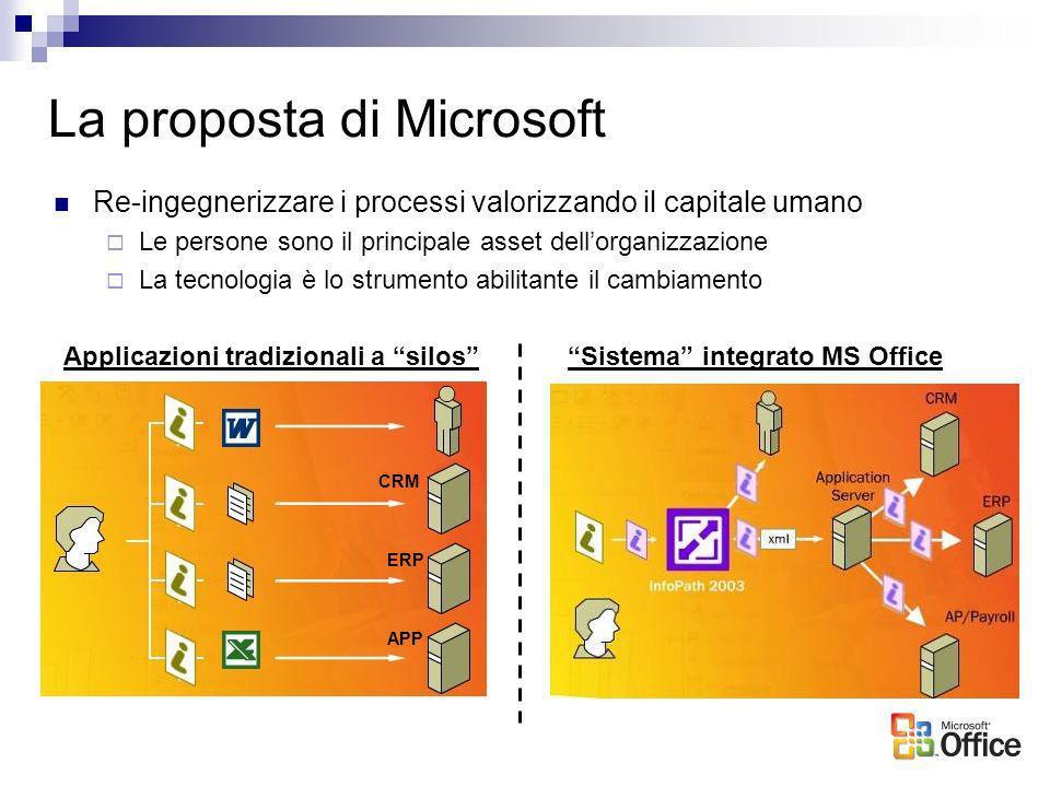 La proposta di Microsoft Applicazioni tradizionali a silosSistema integrato MS Office CRM ERP APP Re-ingegnerizzare i processi valorizzando il capital