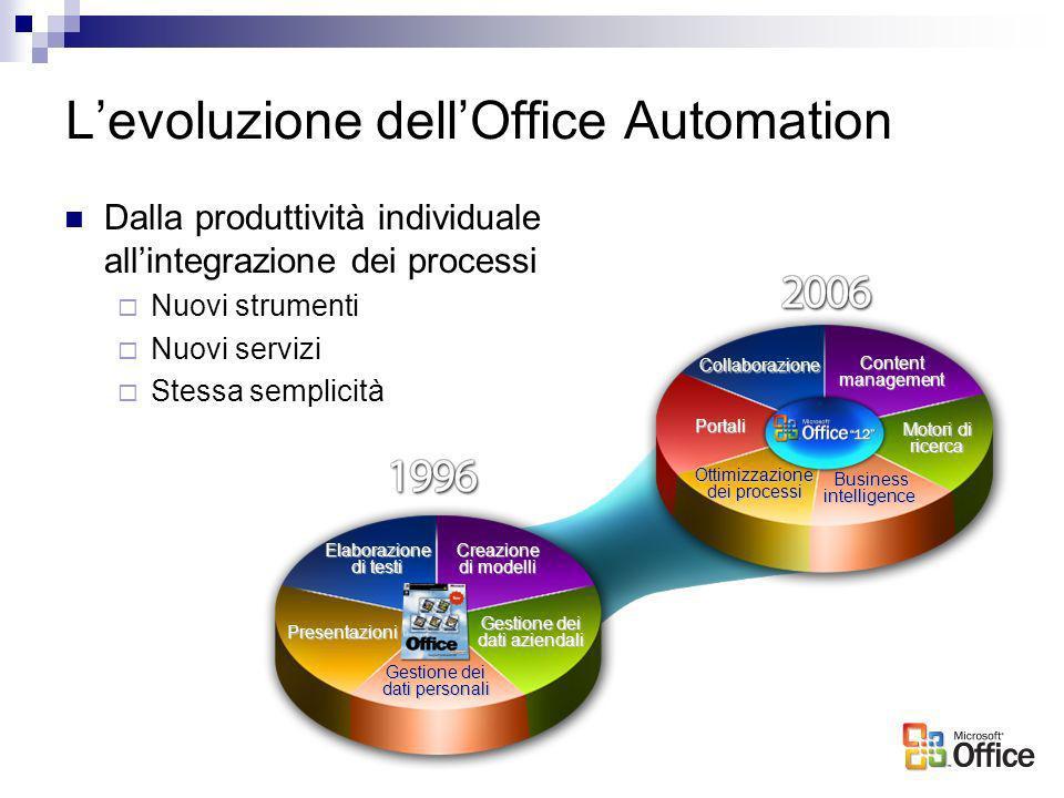 Levoluzione dellOffice Automation Dalla produttività individuale allintegrazione dei processi Nuovi strumenti Nuovi servizi Stessa semplicità Collabor