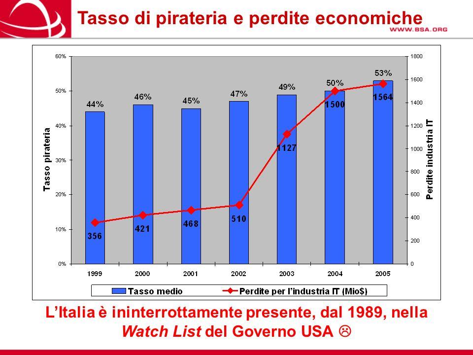Tasso di pirateria e perdite economiche LItalia è ininterrottamente presente, dal 1989, nella Watch List del Governo USA