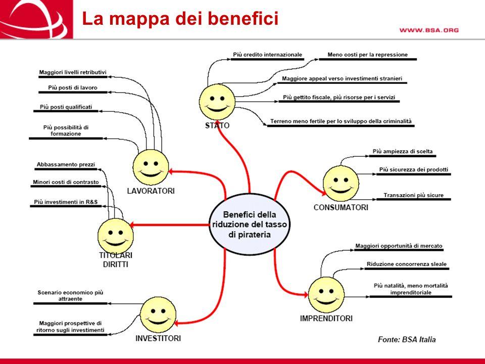 La mappa dei benefici