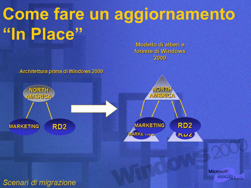 MARKETINGRD2 NORTHAMERICA MARKETINGRD2 Architettura prima di Windows 2000 NORTHAMERICA MARKETINGRD2 Modello di alberi e foreste di Windows 2000 Come fare un aggiornamento In Place Scenari di migrazione