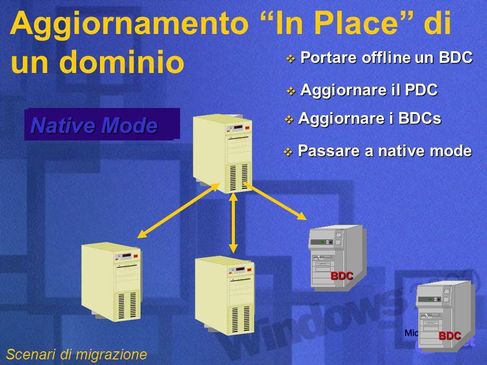 PDC Mixed Mode Native Mode Aggiornamento In Place di un dominioBDC BDC BDC Portare offline un BDC Portare offline un BDC BDC Aggiornare il PDC Aggiornare il PDC Aggiornare i BDCs Aggiornare i BDCs Passare a native mode Passare a native mode Scenari di migrazione