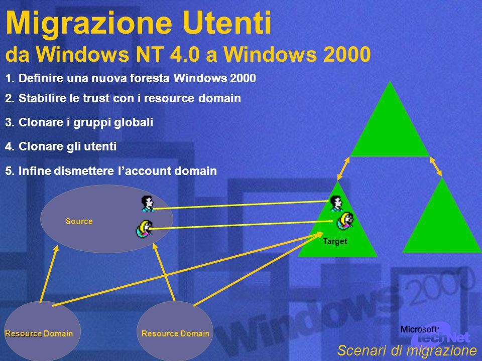 Migrazione Utenti da Windows NT 4.0 a Windows 2000 Target Source Resource Resource DomainResource Domain 1.