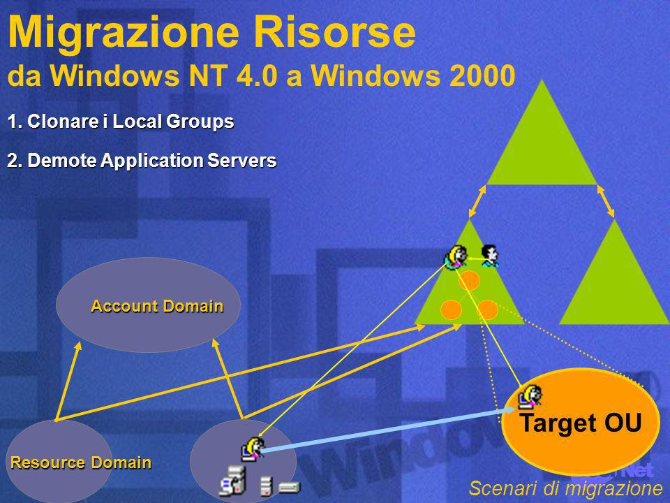 Target OU Account Domain Resource Domain 1. Clonare i Local Groups 2.