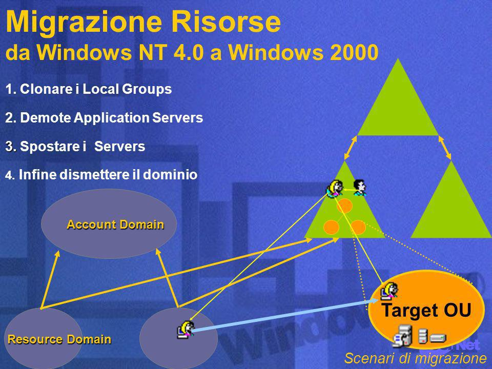 Target OU Account Domain Resource Domain 3. 3. Spostare i Servers 1.