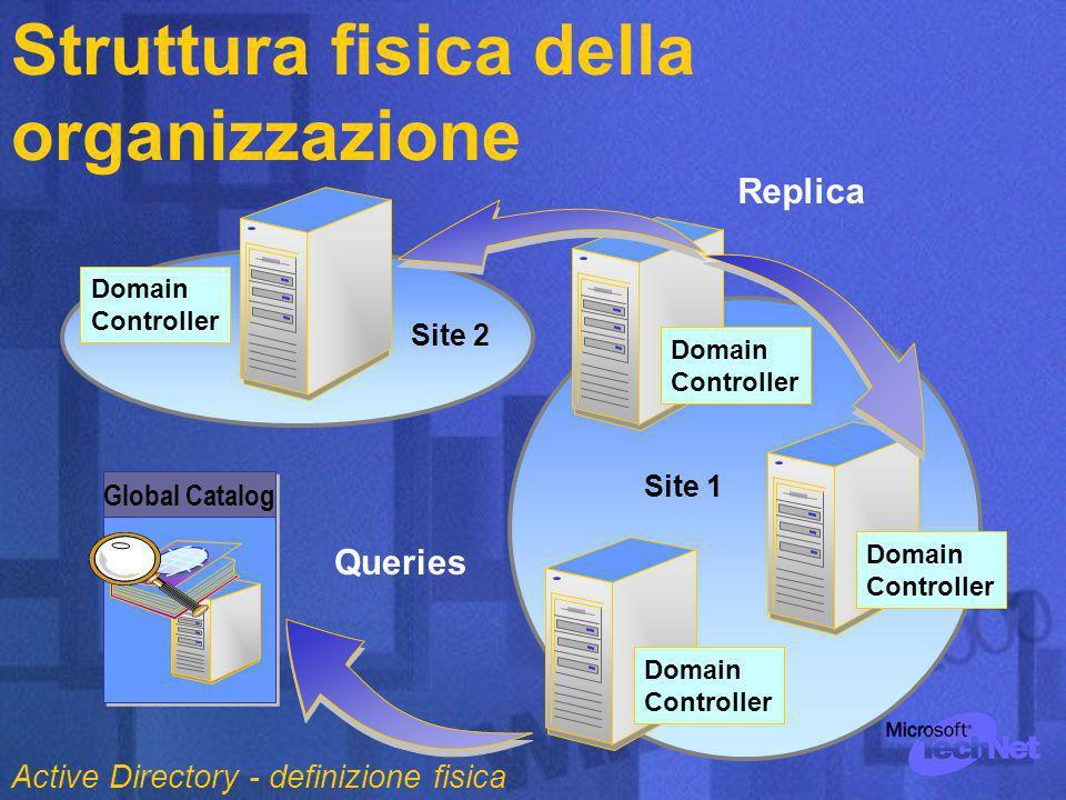Struttura fisica della organizzazione Site Domain Controller Site 1 Domain Controller Domain Controller Queries Replica Site 2 Global Catalog Domain Controller Active Directory - definizione fisica