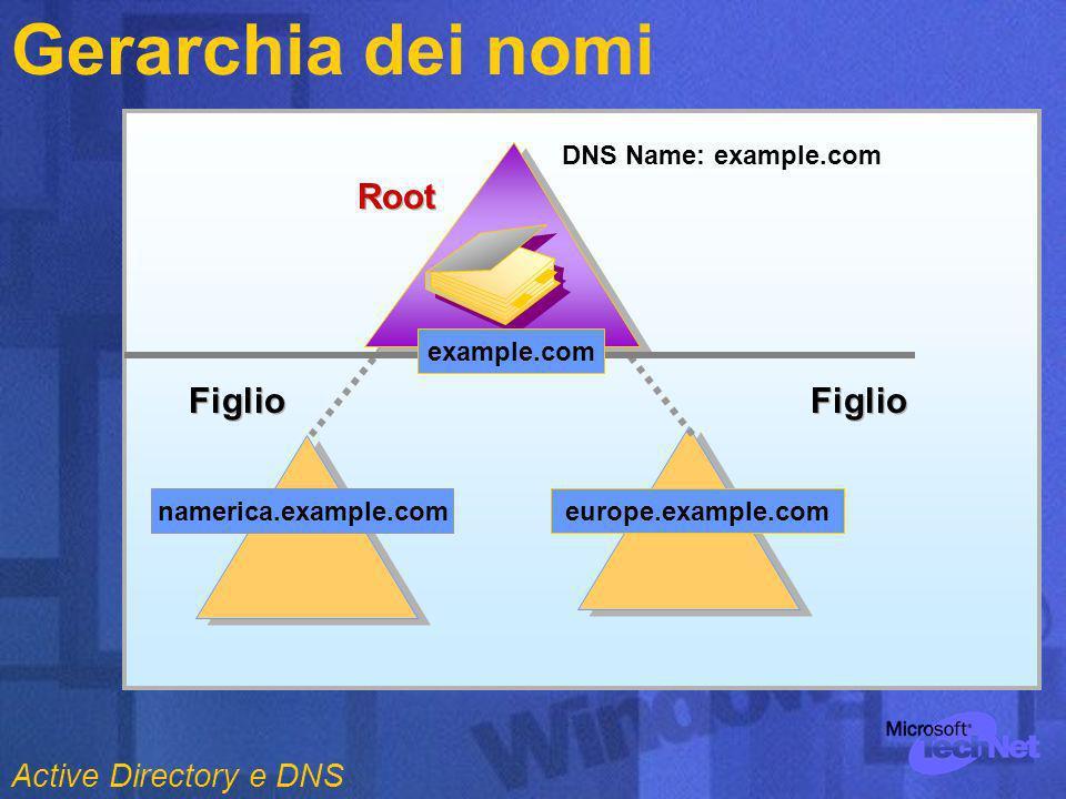 Gerarchia dei nomi DNS Name: example.com namerica.example.comeurope.example.com Figlio Root example.com Figlio Active Directory e DNS