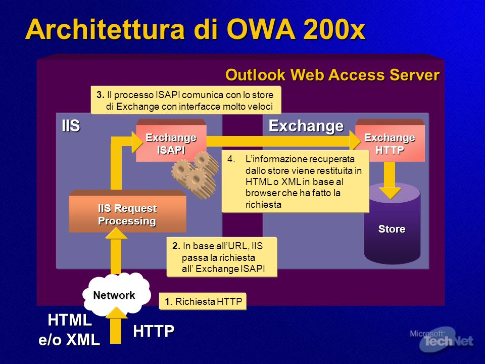 Architettura di OWA 200x Outlook Web Access Server IISExchange Store Exchange HTTP Exchange ISAPI IIS Request Processing HTTPNetwork 1. Richiesta HTTP