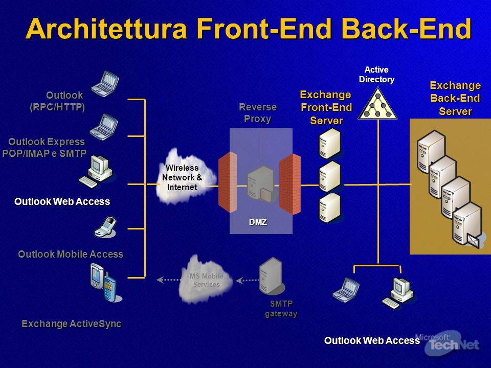 Architettura Front-End Back-End Wireless Network & Internet Exchange Back-End Server Outlook Web Access Exchange ActiveSync Outlook Mobile Access Outl