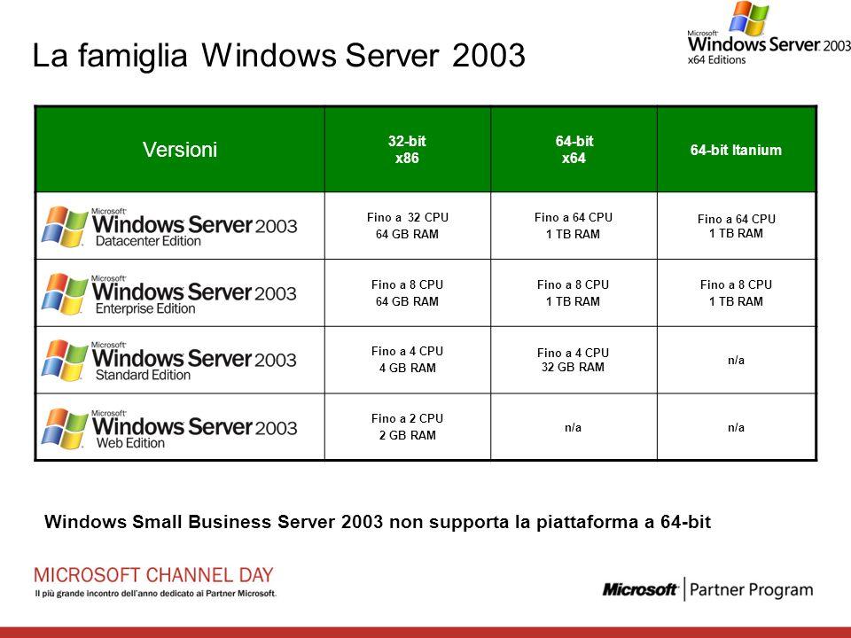 La famiglia Windows Server 2003 Versioni 32-bit x86 64-bit x64 64-bit Itanium Fino a 32 CPU 64 GB RAM Fino a 64 CPU 1 TB RAM Fino a 64 CPU 1 TB RAM Fi