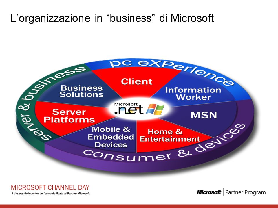 Lorganizzazione in business di Microsoft