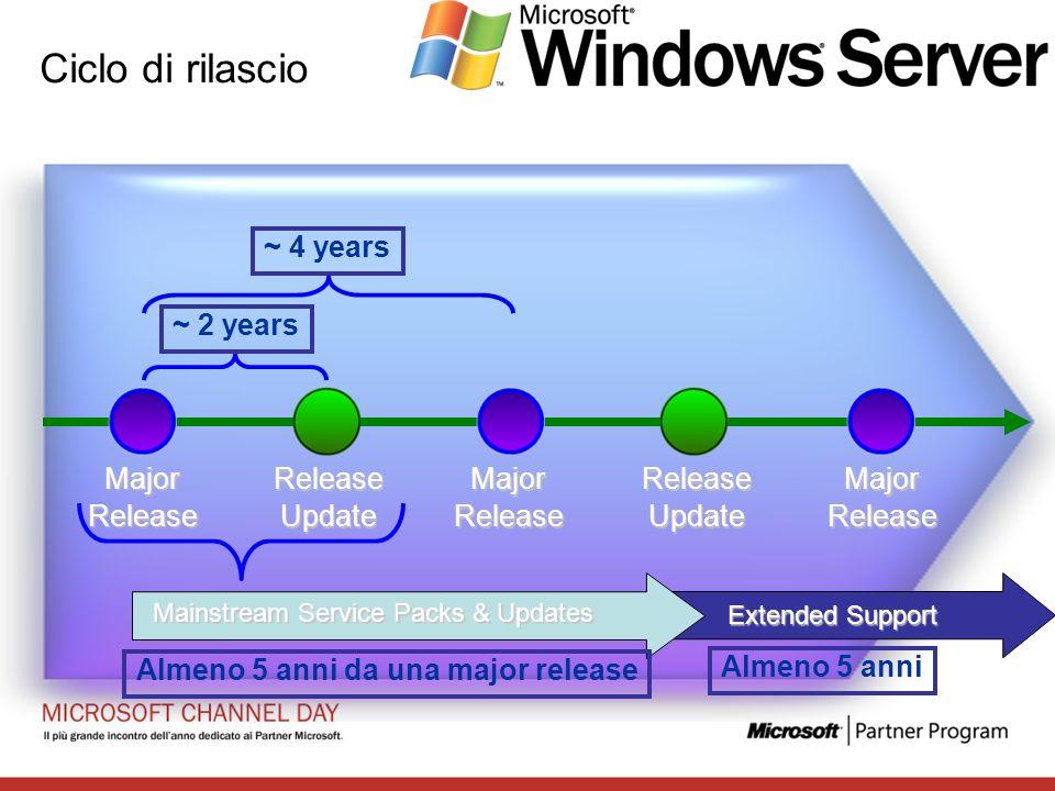 Ciclo di rilascio MajorRelease MajorReleaseMajorReleaseReleaseUpdateReleaseUpdate ~ 4 years ~ 2 years Mainstream Service Packs & Updates Extended Supp