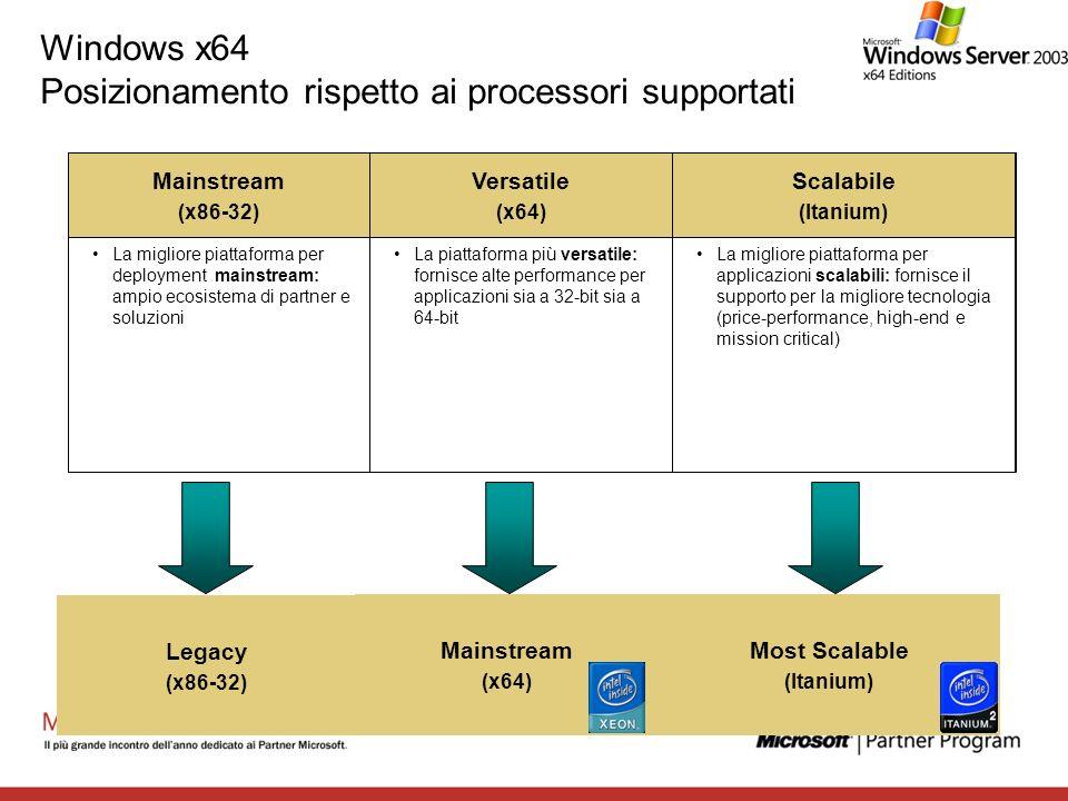 Windows x64 Posizionamento rispetto ai processori supportati Scalabile (Itanium) Versatile (x64) Mainstream (x86-32) La migliore piattaforma per appli