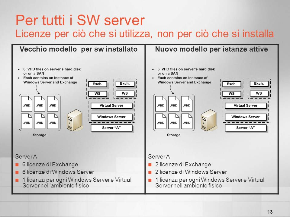 13 Per tutti i SW server Licenze per ciò che si utilizza, non per ciò che si installa Vecchio modello per sw installatoNuovo modello per istanze attive Server A 6 licenze di Exchange 6 licenze di Windows Server 1 licenza per ogni Windows Server e Virtual Server nellambiente fisico Server A 2 licenze di Exchange 2 licenze di Windows Server 1 licenza per ogni Windows Server e Virtual Server nellambiente fisico