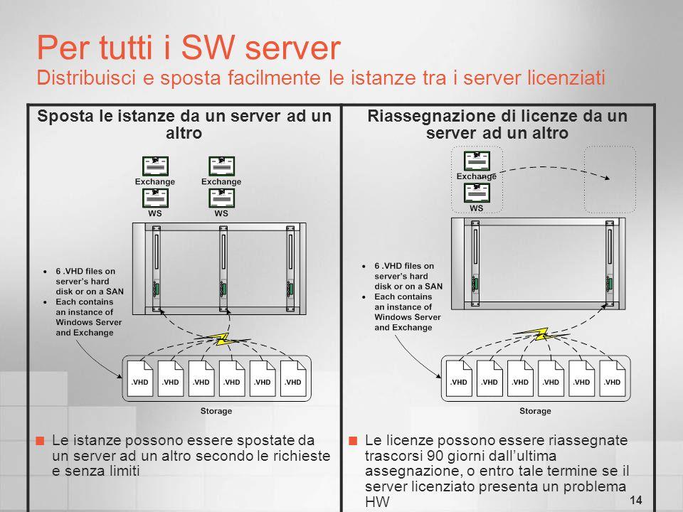 14 Per tutti i SW server Distribuisci e sposta facilmente le istanze tra i server licenziati Sposta le istanze da un server ad un altro Riassegnazione di licenze da un server ad un altro Le istanze possono essere spostate da un server ad un altro secondo le richieste e senza limiti Le licenze possono essere riassegnate trascorsi 90 giorni dallultima assegnazione, o entro tale termine se il server licenziato presenta un problema HW