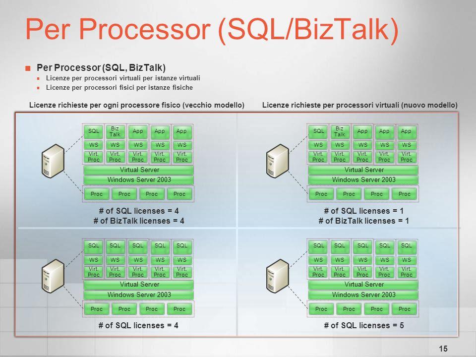 15 Per Processor (SQL, BizTalk) Licenze per processori virtuali per istanze virtuali Licenze per processori fisici per istanze fisiche Per Processor (SQL/BizTalk) Licenze richieste per ogni processore fisico (vecchio modello)Licenze richieste per processori virtuali (nuovo modello) Windows Server 2003 Virtual Server SQL WS Virt.