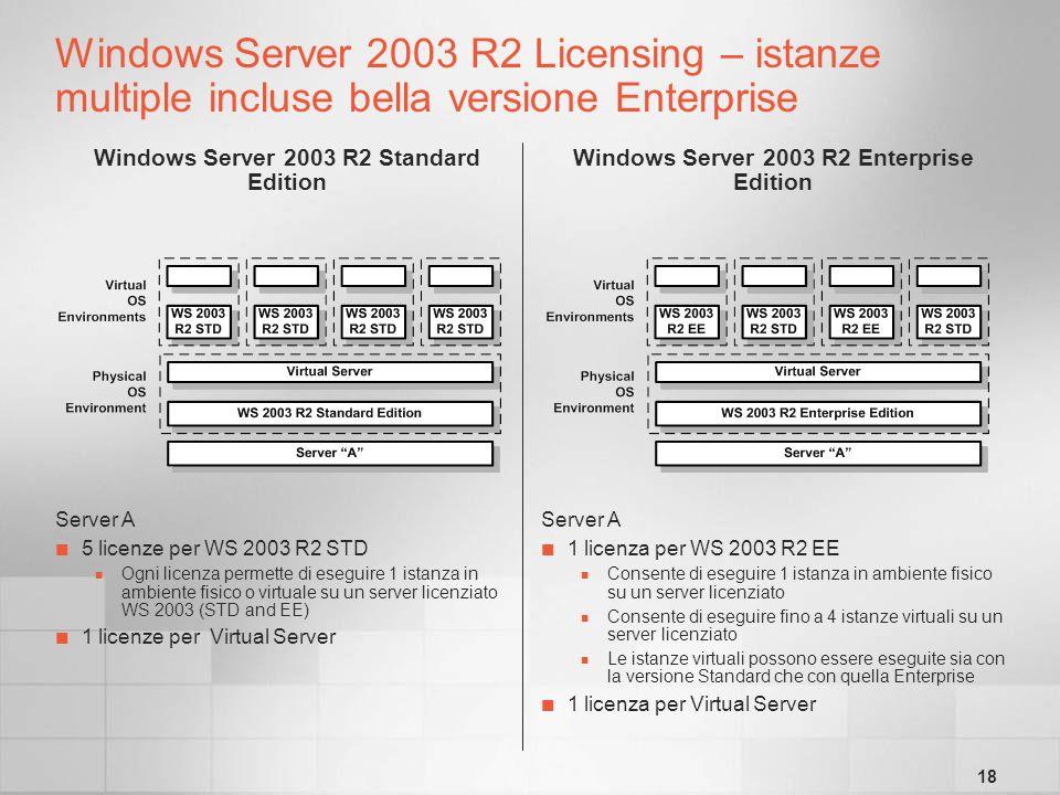18 Windows Server 2003 R2 Licensing – istanze multiple incluse bella versione Enterprise Windows Server 2003 R2 Standard Edition Windows Server 2003 R2 Enterprise Edition Server A 5 licenze per WS 2003 R2 STD Ogni licenza permette di eseguire 1 istanza in ambiente fisico o virtuale su un server licenziato WS 2003 (STD and EE) 1 licenze per Virtual Server Server A 1 licenza per WS 2003 R2 EE Consente di eseguire 1 istanza in ambiente fisico su un server licenziato Consente di eseguire fino a 4 istanze virtuali su un server licenziato Le istanze virtuali possono essere eseguite sia con la versione Standard che con quella Enterprise 1 licenza per Virtual Server