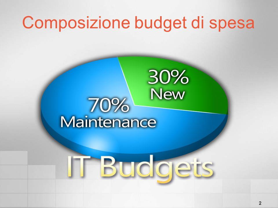2 Composizione budget di spesa