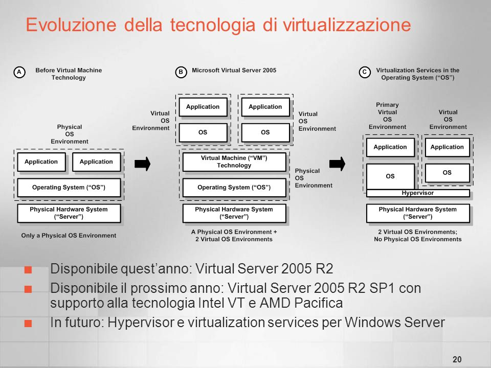 20 Evoluzione della tecnologia di virtualizzazione Disponibile questanno: Virtual Server 2005 R2 Disponibile il prossimo anno: Virtual Server 2005 R2 SP1 con supporto alla tecnologia Intel VT e AMD Pacifica In futuro: Hypervisor e virtualization services per Windows Server