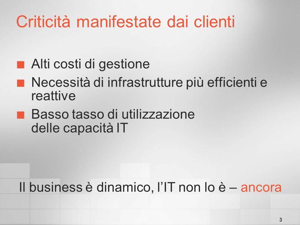 3 Criticità manifestate dai clienti Alti costi di gestione Necessità di infrastrutture più efficienti e reattive Basso tasso di utilizzazione delle capacità IT Il business è dinamico, lIT non lo è – ancora