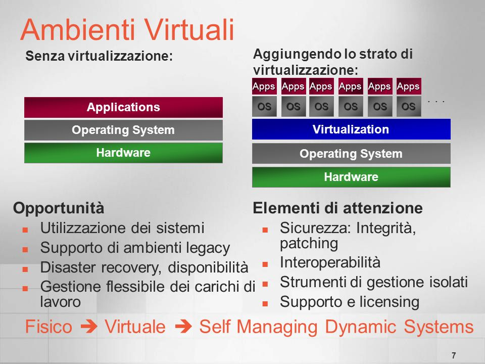 7 Virtualization Hardware Apps OS Apps OS...