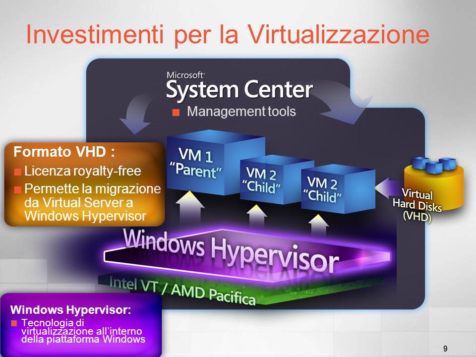 9 Windows Hypervisor: Tecnologia di virtualizzazione allinterno della piattaforma Windows Formato VHD : Licenza royalty-free Permette la migrazione da Virtual Server a Windows Hypervisor Management tools Investimenti per la Virtualizzazione