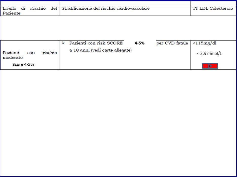 < 2,9 mmol/L Score 4-5% 4-5%