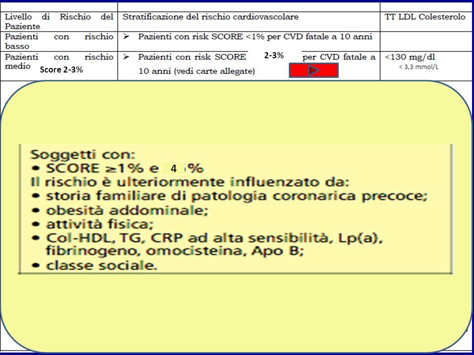 < 3,3 mmol/L Score 2-3% 2-3% 4