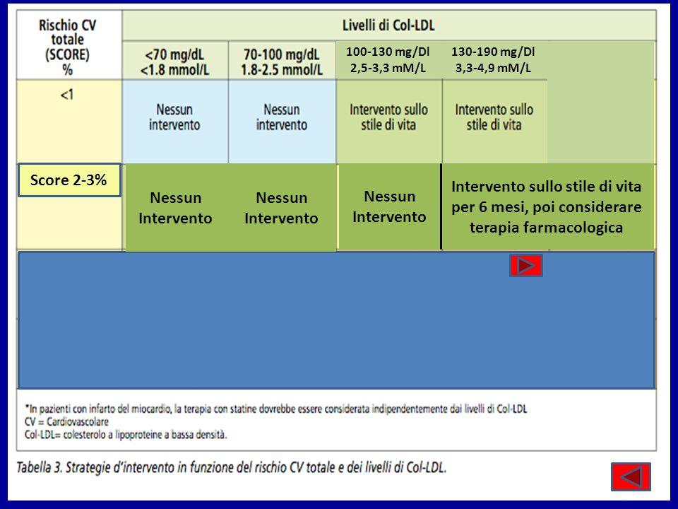 Score 2-3% Nessun Intervento Nessun Intervento 100-130 mg/Dl 2,5-3,3 mM/L Nessun Intervento 130-190 mg/Dl 3,3-4,9 mM/L Intervento sullo stile di vita