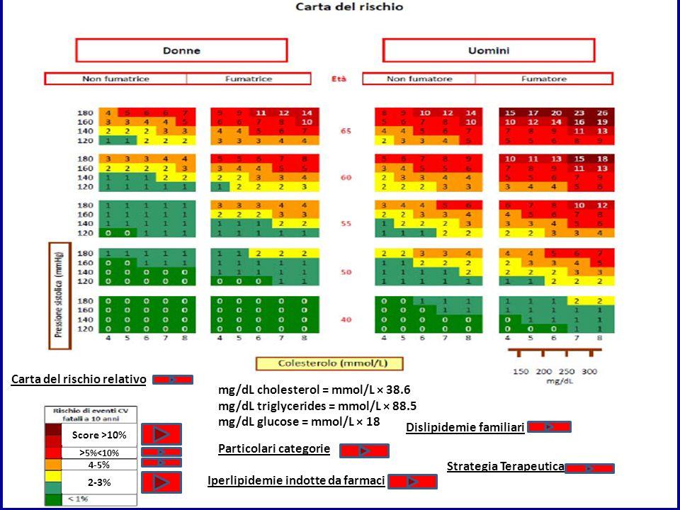 mg/dL cholesterol = mmol/L × 38.6 mg/dL triglycerides = mmol/L × 88.5 mg/dL glucose = mmol/L × 18 Particolari categorie Iperlipidemie indotte da farma
