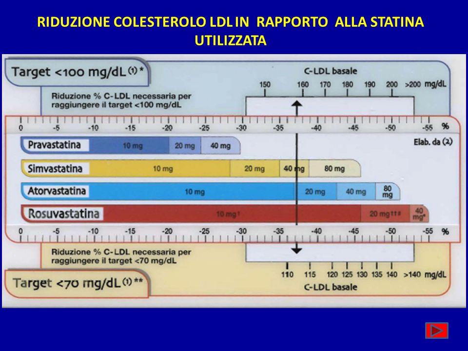 RIDUZIONE COLESTEROLO LDL IN RAPPORTO ALLA STATINA UTILIZZATA