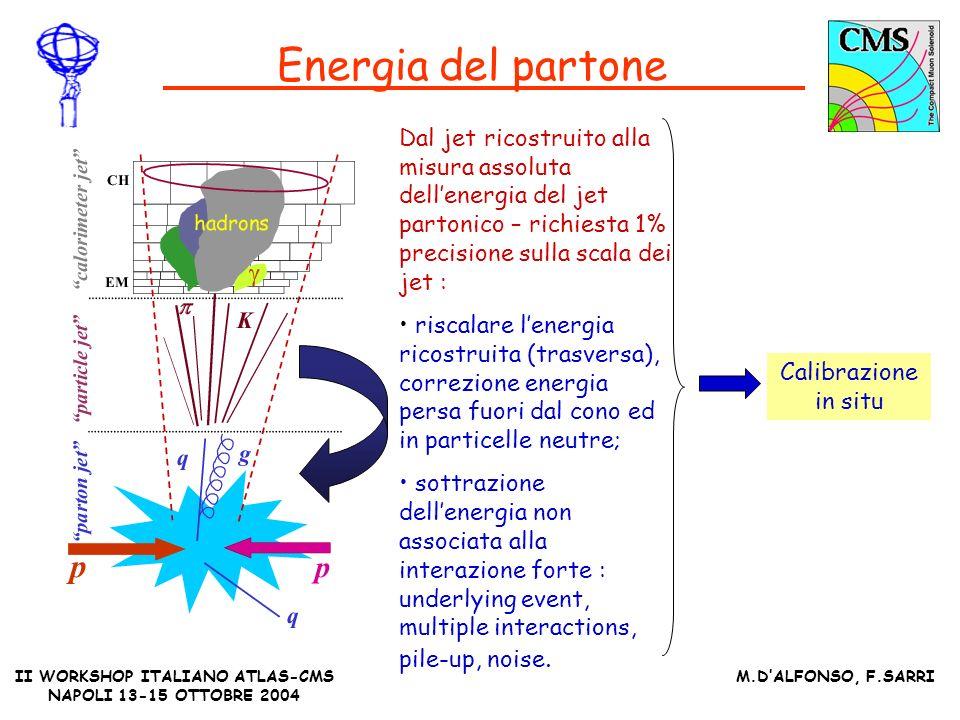 II WORKSHOP ITALIANO ATLAS-CMS NAPOLI 13-15 OTTOBRE 2004 M.DALFONSO, F.SARRI Energia del partone Dal jet ricostruito alla misura assoluta dellenergia del jet partonico – richiesta 1% precisione sulla scala dei jet : riscalare lenergia ricostruita (trasversa), correzione energia persa fuori dal cono ed in particelle neutre; sottrazione dellenergia non associata alla interazione forte : underlying event, multiple interactions, pile-up, noise.