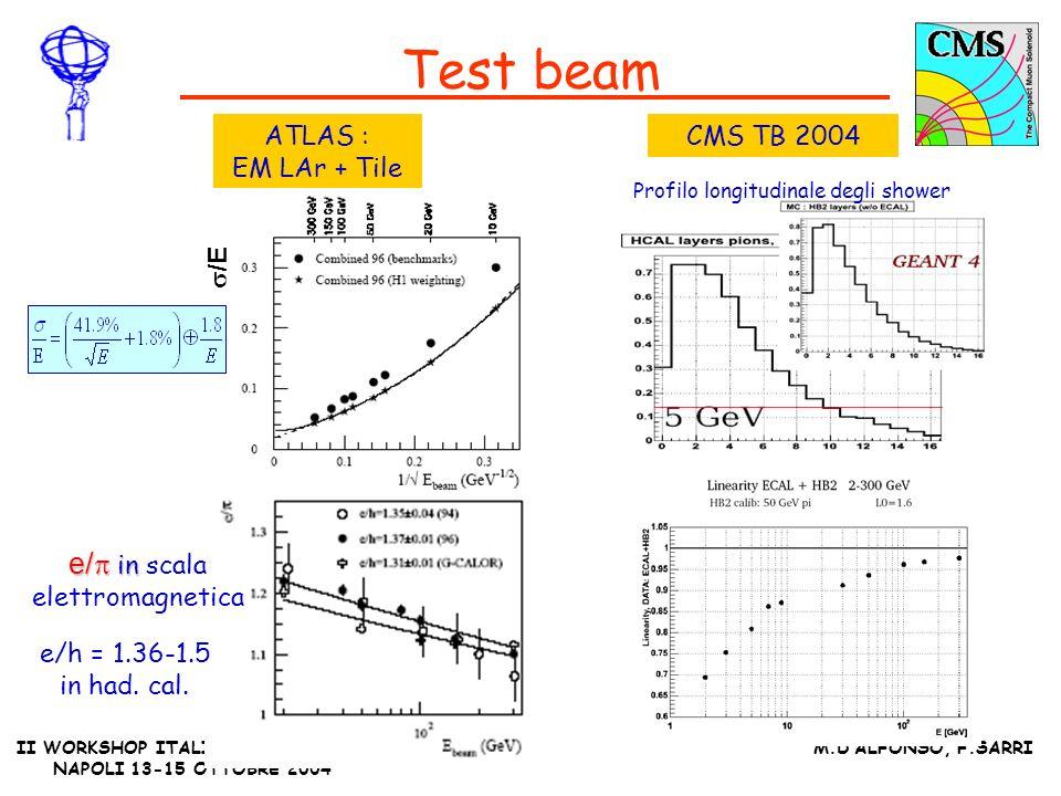 II WORKSHOP ITALIANO ATLAS-CMS NAPOLI 13-15 OTTOBRE 2004 M.DALFONSO, F.SARRI Z+jet (ATLAS) Z + jet + jet La calibrazione si ottiene imponendo : verificata solo approssimativamente per la presenza di ISR Efficienza per la selezione degli eventi 10% 30% running efficiency In 1 mese si hanno circa 30000 Z+jet nel barrel (10 33 cm -2 sec -1 ) Prima della calibrazione 6% Dopo la calibrazione 5 fb -1 light jets 1% Studio con fast simulation ATL-PHYS-2002-026