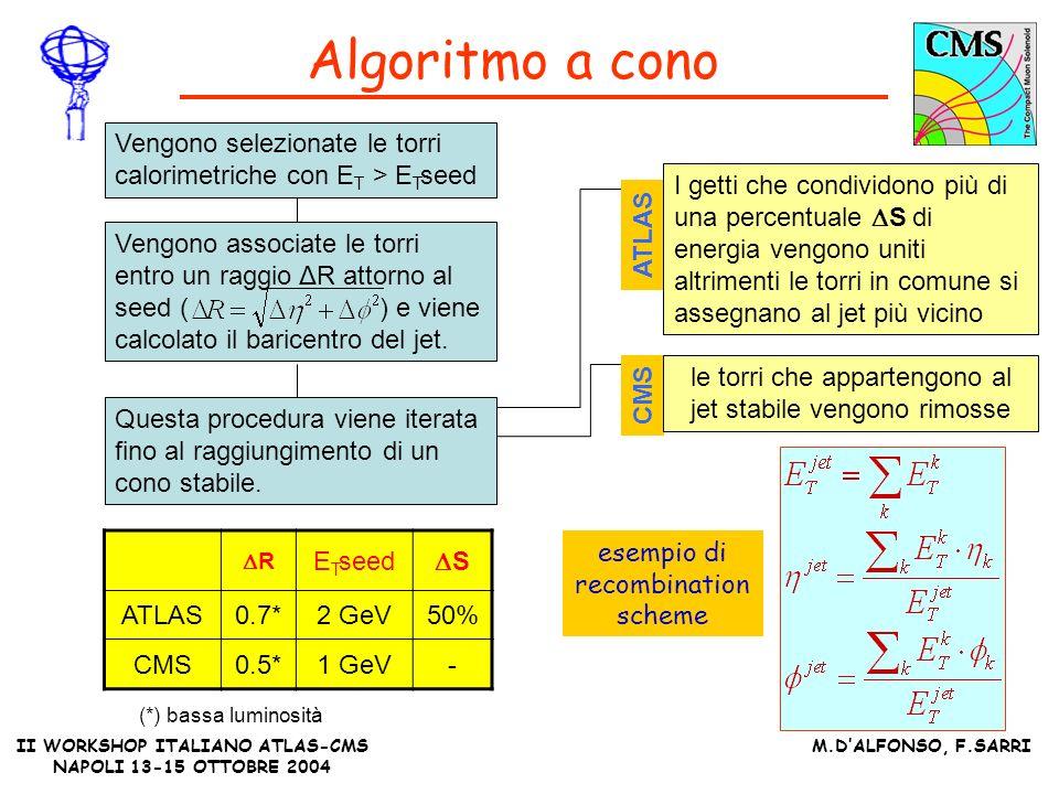 II WORKSHOP ITALIANO ATLAS-CMS NAPOLI 13-15 OTTOBRE 2004 M.DALFONSO, F.SARRI Algoritmo a cono R E T seed S ATLAS0.7*2 GeV50% CMS0.5*1 GeV- Vengono associate le torri entro un raggio ΔR attorno al seed ( ) e viene calcolato il baricentro del jet.