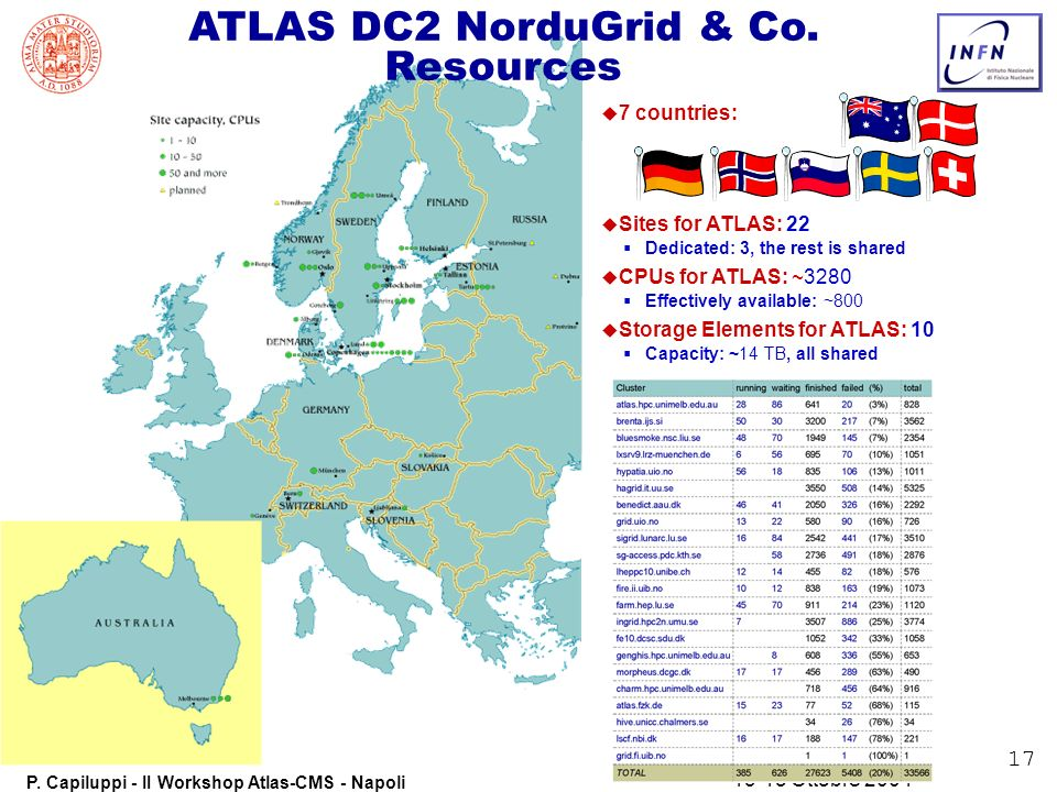 17 P. Capiluppi - II Workshop Atlas-CMS - Napoli 13-15 Ottobre 2004 ATLAS DC2 NorduGrid & Co. Resources u u 7 countries: u u Sites for ATLAS: 22 Dedic