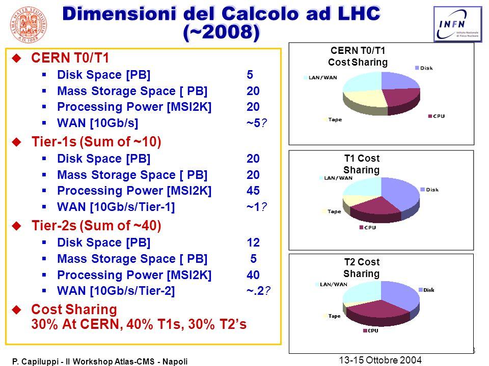 34 P.Capiluppi - II Workshop Atlas-CMS - Napoli 13-15 Ottobre 2004 Cosa manca.